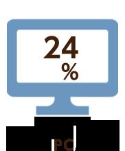 24% PC