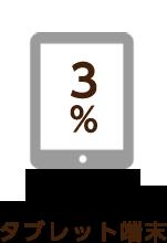 3% タブレット